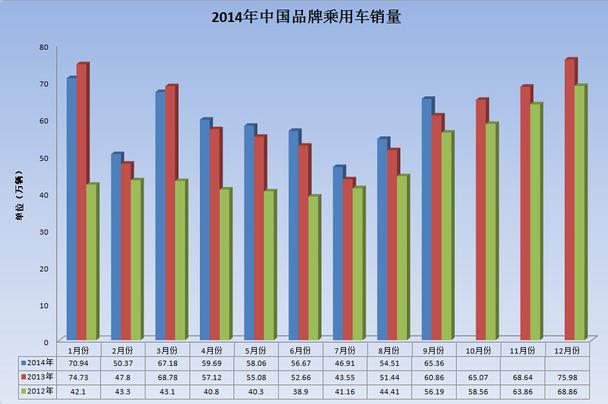 自主市场占比终止下滑 前9月销量分析