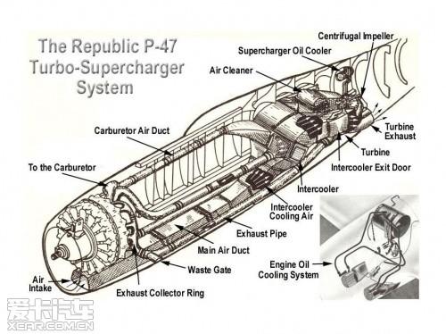 涡轮增压器,让搭载这些发动机的美军飞机的高空性能有了相当大的改善.
